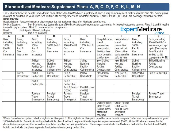 The Parts and Plans of Medicare Explained - Integrity ...