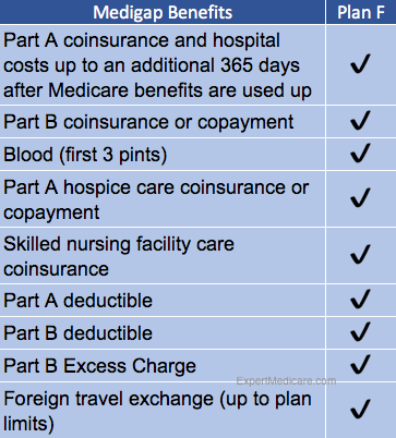 Cigna Medigap Plan F benefits