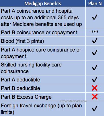 The Parts and Plans of Medicare Explained -