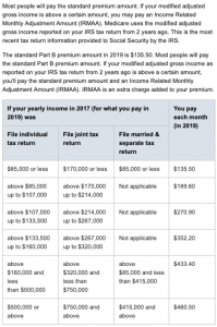 How To Appeal a Medicare Part B Premium Penalty For High