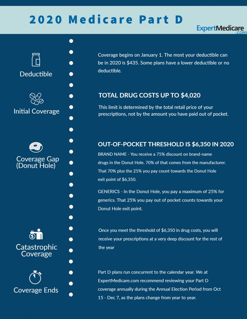 2020 Part D Prescription Drug Donut Hole Coverage Amounts